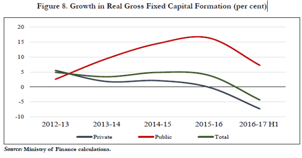 Overall-Investement growth in India