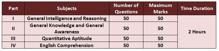 SSC CPO Paper 1 Exam pattern