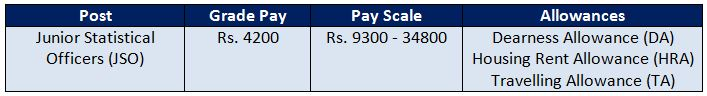 Pay Scale of JSO