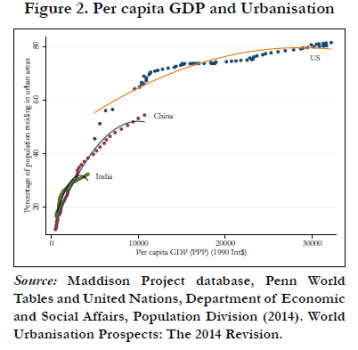 GDP and Urbanisation curve for india