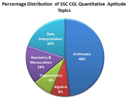 PercentageDistributionofQuantChapters