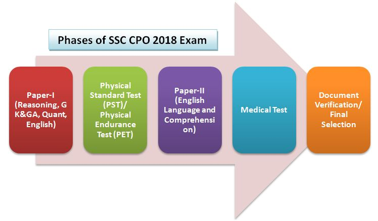 SSC CPO 2018 Exam