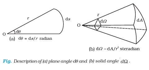 Solid angle and Plane angle