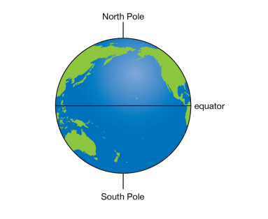 Poles and Equator