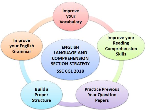 Preparation Strategy for SSC CGL English