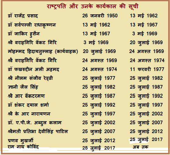 President of India tenure
