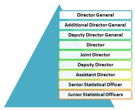 Promotion Policy of Junior Statistical Officer