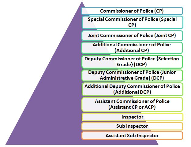 Promotion policy of Sub Inspector in CAPF and Delhi Police
