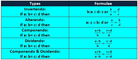 ratio and proportion shortcuts pdf