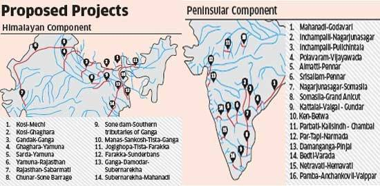 Proposed Projects of NRLP