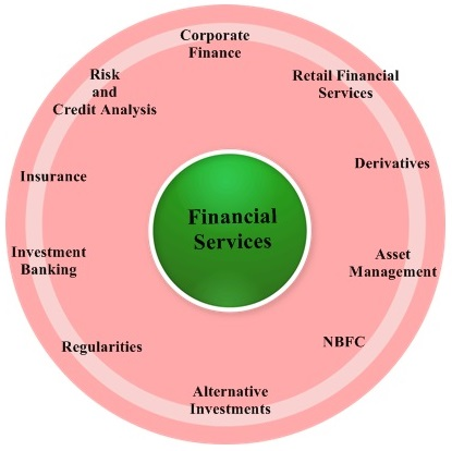Image result for mba in banking and financial services
