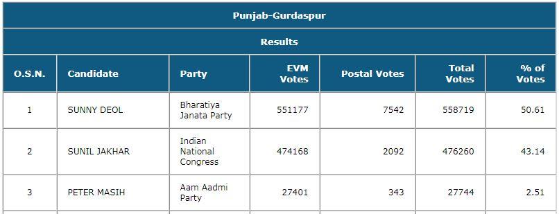 Sunny Punjab Result