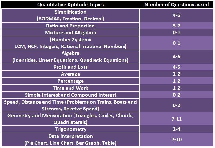 SSC CPO Quant Topics
