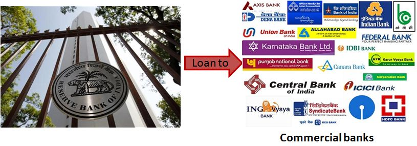 RBI-LOAN-TO-COMMERCIAL-BANKS