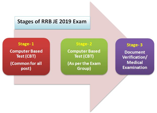 RRB JE Exam Pattern
