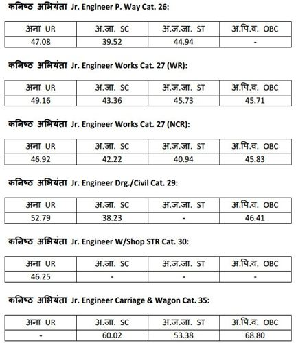 RRB JE 2019: Zone-wise Previous Year Cut-Off Marks