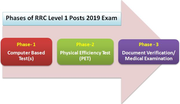 RRC Level 1 Posts Exam pattern