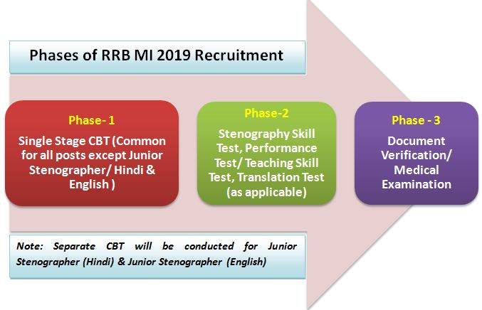 RRB MI Syllabus and Exam Pattern 2019: CBT and Stenography/ Teaching