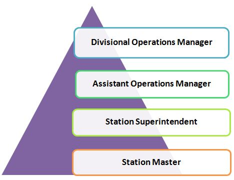 RRB NTPC Station Master Vacancies