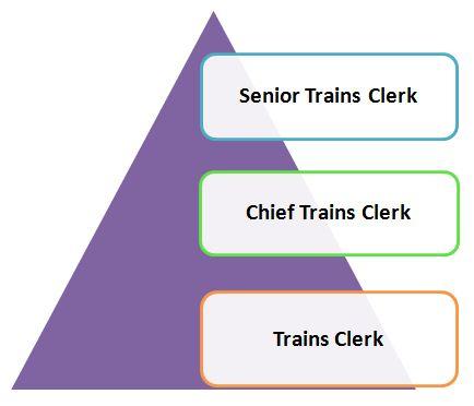 RRB NTPC ट्रेन क्लर्क सैलरी और जॉब प्रोफाइल: यहाँ देखें वैकेंसी, जॉब प्रोफाइल और वेतन की पूरी जानकारी_50.1