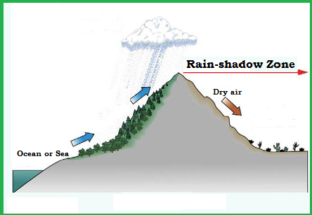 Rain-shadow Zone