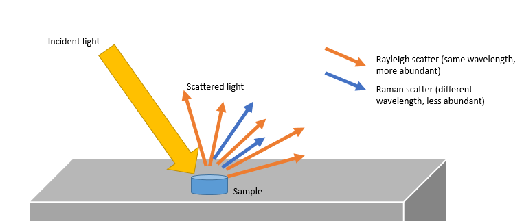 Raman Effect Light scattering