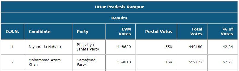 Jaya Rampur Result