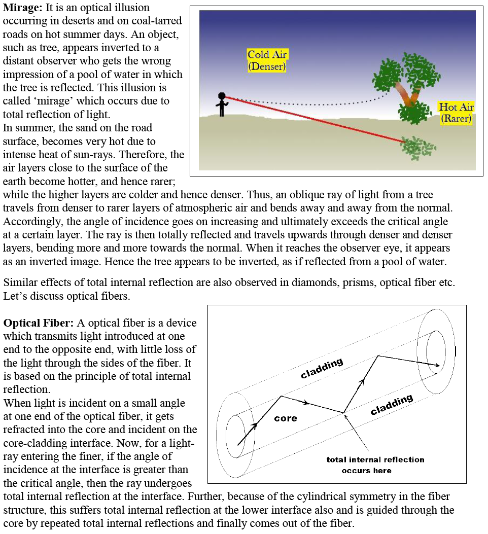 Application of TIR: Mirage, Optical Fibre