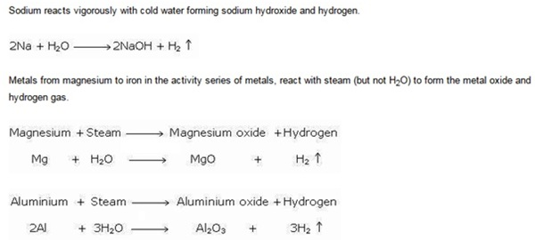 Reaction of metal with water