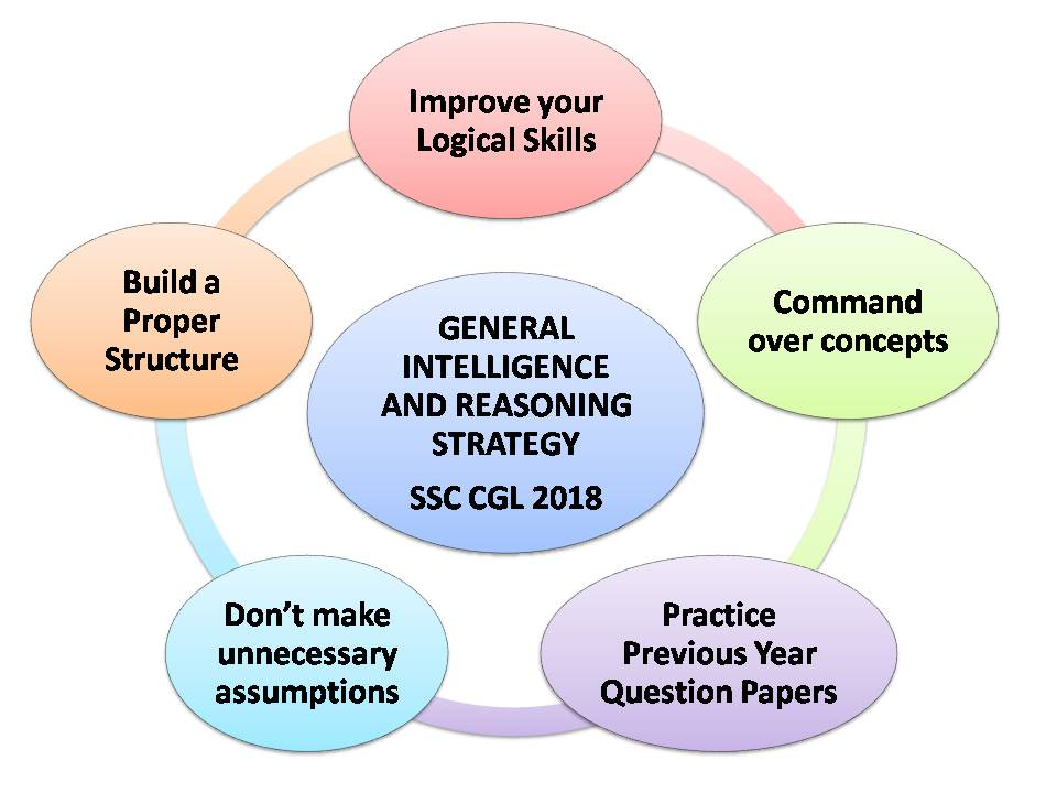 SSC CGL 2018-19 General Intelligence and Reasoning Preparation