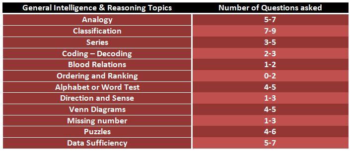 SSC CPO Reasoning Topics
