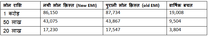 Reduction in emi by decline in repo rate