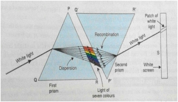 Refraction of light through a glass prism
