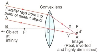 Image 6 of Convex lens