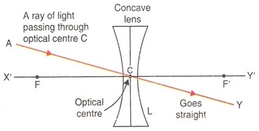 Rule 2 of Concave Lens