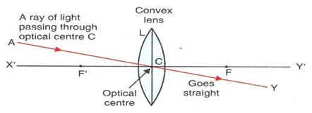 refraction through a lens Refraction through lens consider a thin lens enclosing a medium of refractive index u 2 and separating it from a medium of refractive index u 1 on its two sides let r 1 and r 2 be the.