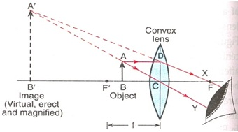 Image 1 of convex lens