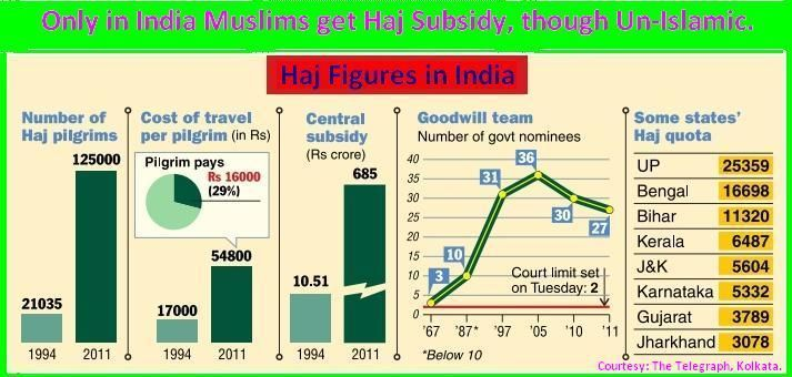 Religious-subsidy-in-india