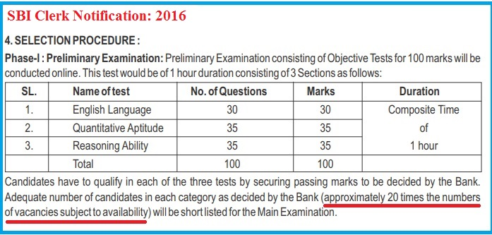 A Snapshot from SBI Clerk 2016 Notification