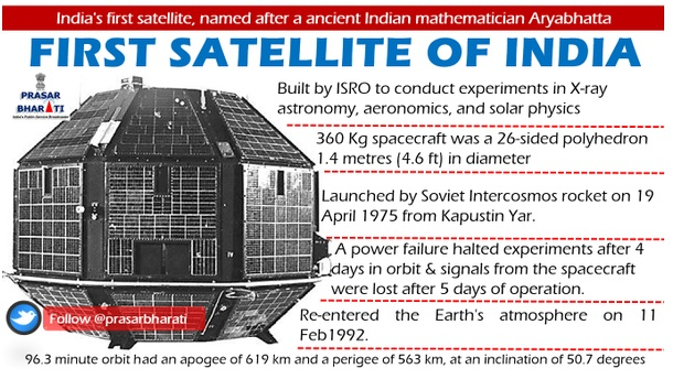 List Of Satellites Launched By Isro Latest Satellite 2016