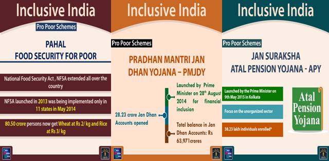 Schemes for Inclusive Growth in India