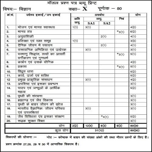 BSER Class 10 Model Paper