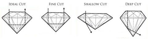What is refraction and how it affects diamond