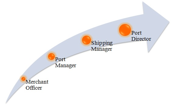 MBA in Port and Shipping Management: Prospects & Career Options