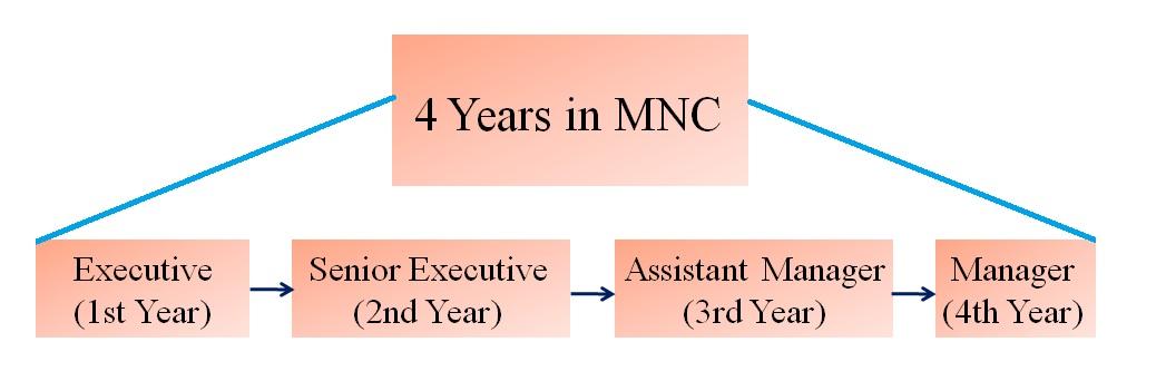 Career Goals: An example of short term career goal