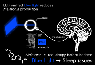 Sleeping problem due to mobile phone radiation