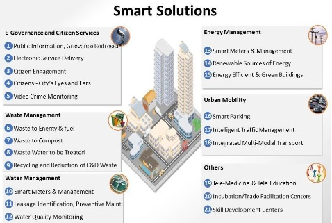 Smart City and Other Initiatives