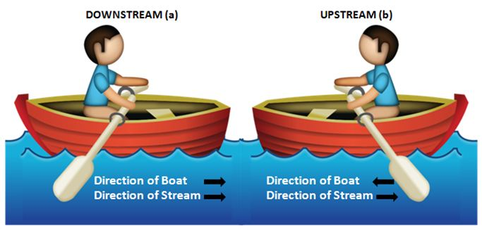 Speed of boat and stream