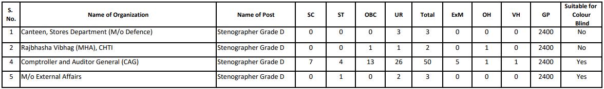 SSC Steno 2018 Result