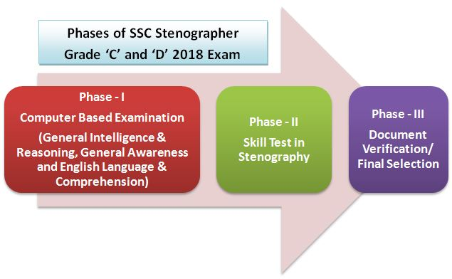 SSC Steno Exam Phases